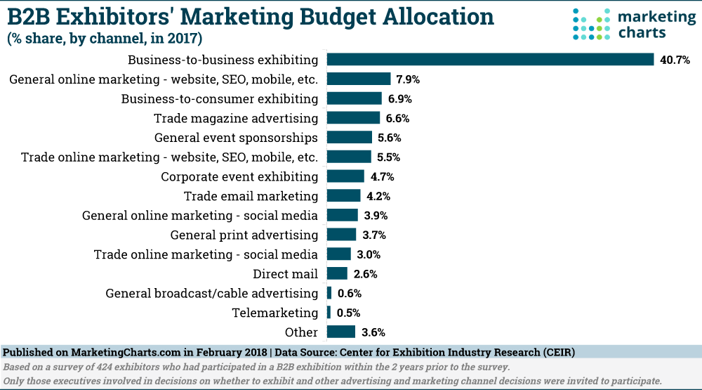 CEIR-B2B-Exhibitors-Marketing-Budget-Allocation-Share-in-2017-Feb2018