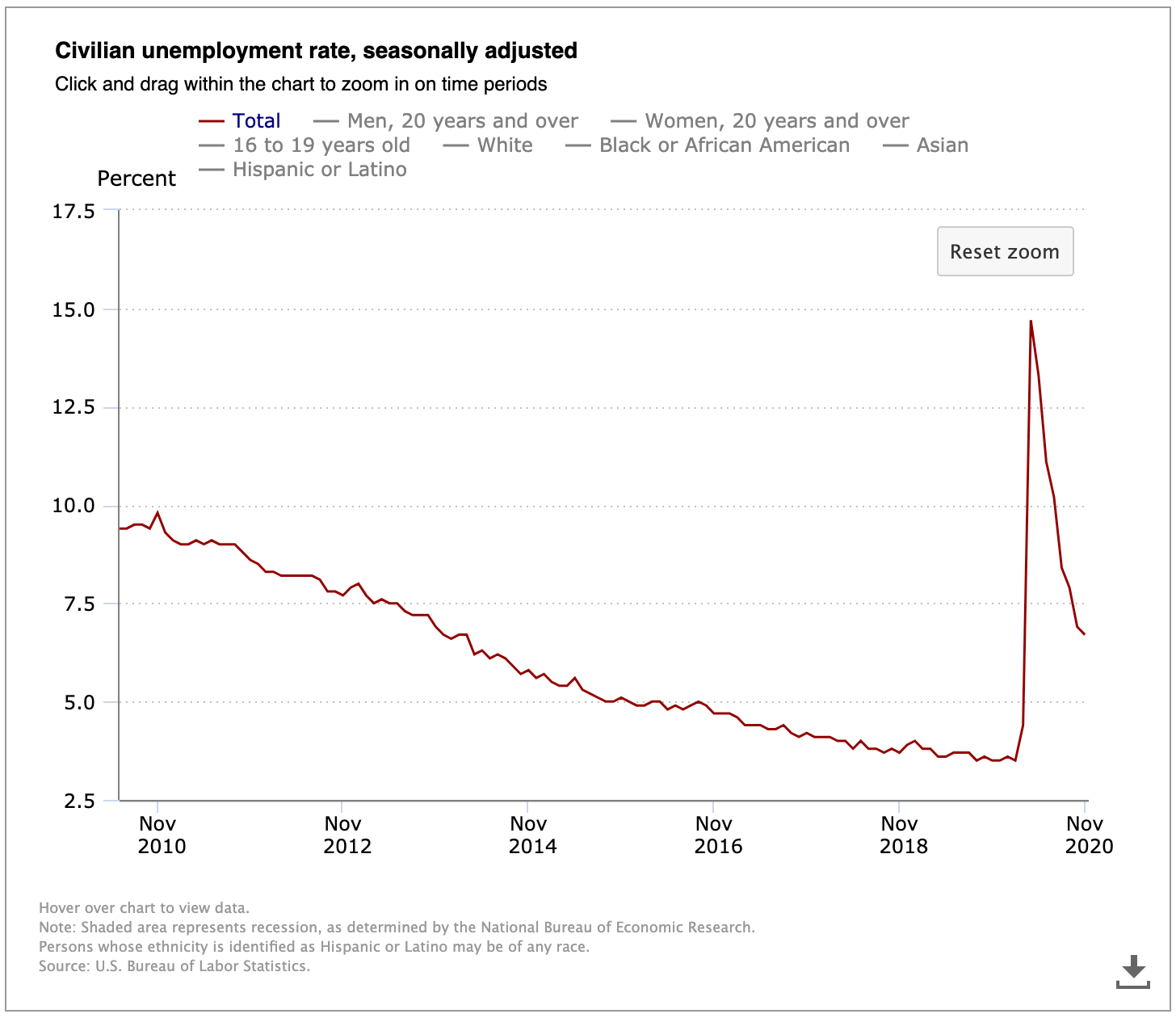 Civilian-unemployment-rate