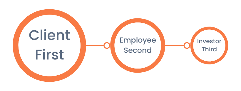 Client First - Employee Second - Investor Third (2)