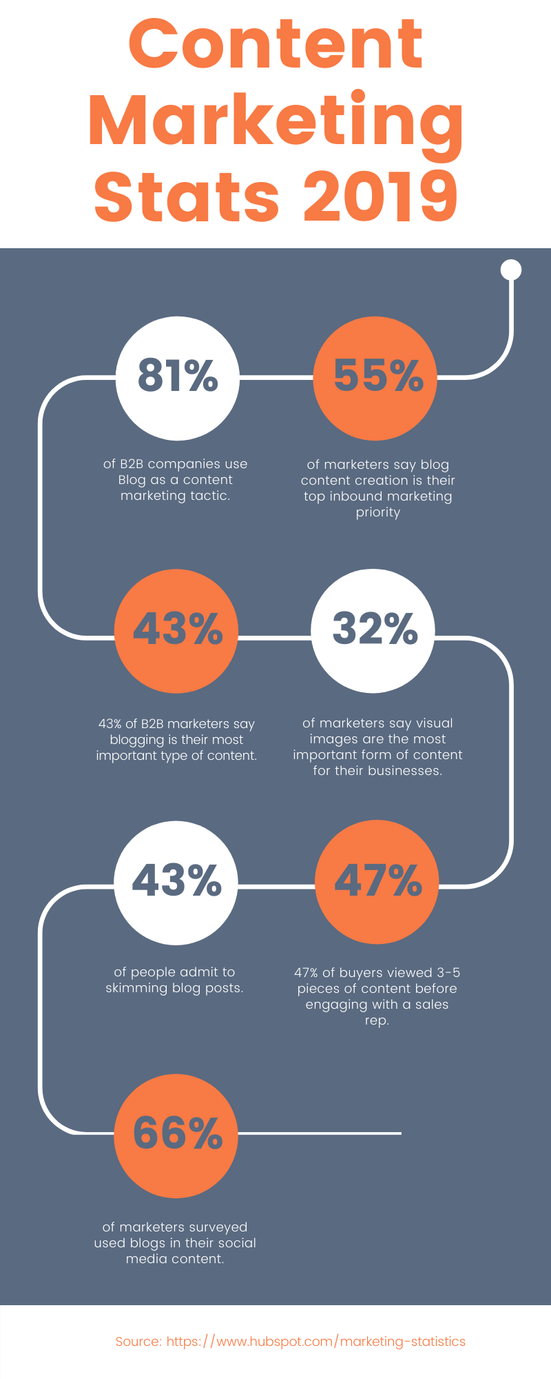 Content Marketing Stats 2019 _ Agency Jet