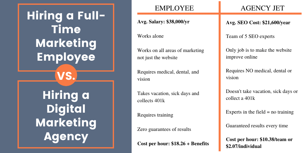 Hiring a full time marketing employee vs hiring a digital marketing agency _ Agency Jet