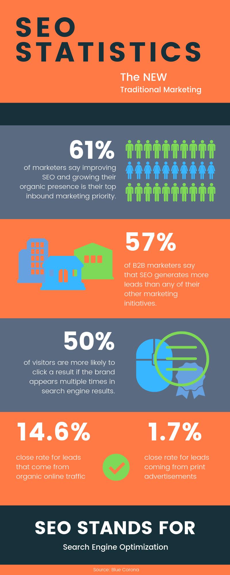 SEO Statistics | Agency Jet