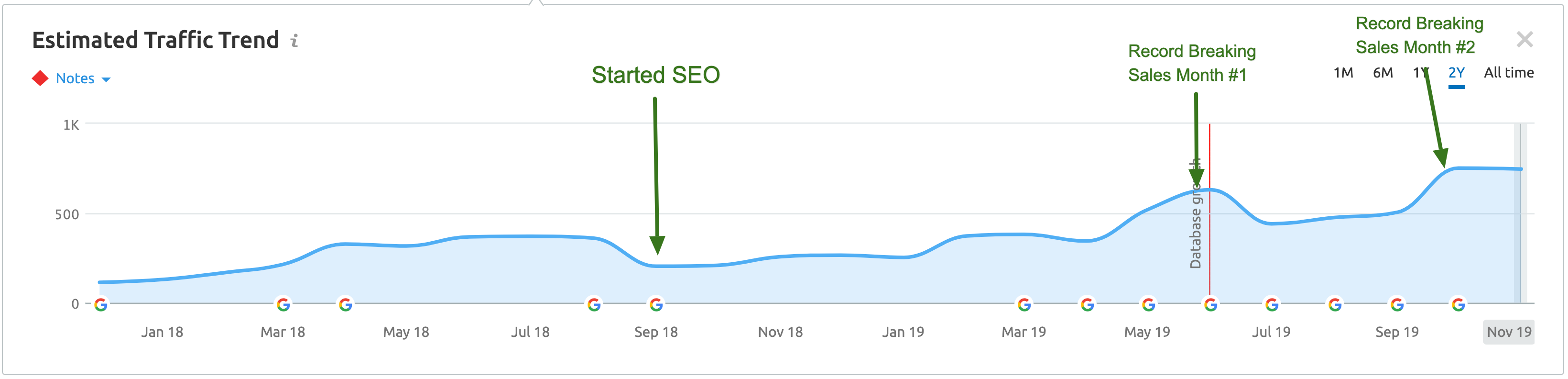 SEO Traffic Report | Agency Jet