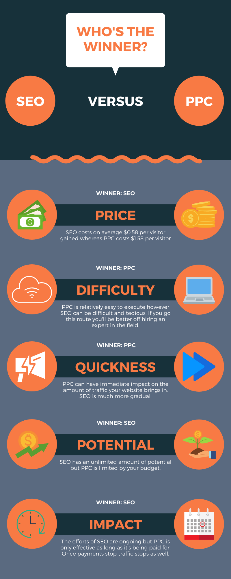 SEO v PPC Breakdown _ Agency Jet