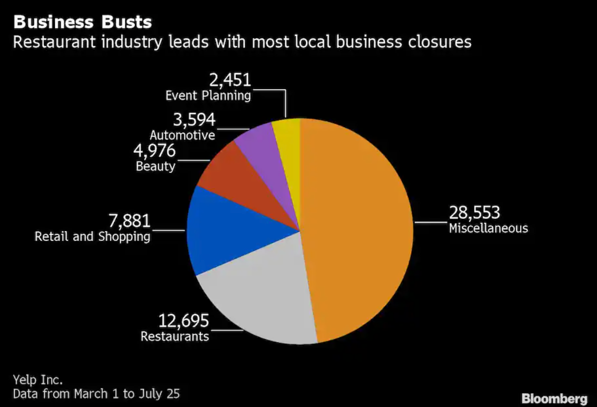 Small-Businesses-Are-Dying-by-the-Thousands-—-And-No-One-Is-Tracking-the-Carnage-The-Washington-Post