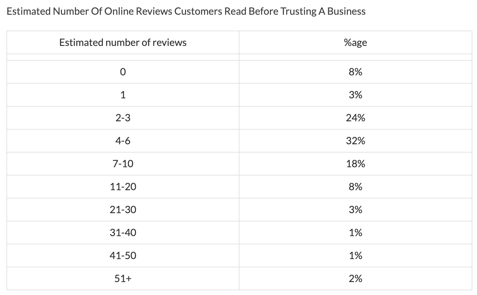 The-Importance-Of-Online-Customer-Reviews-Infographic-