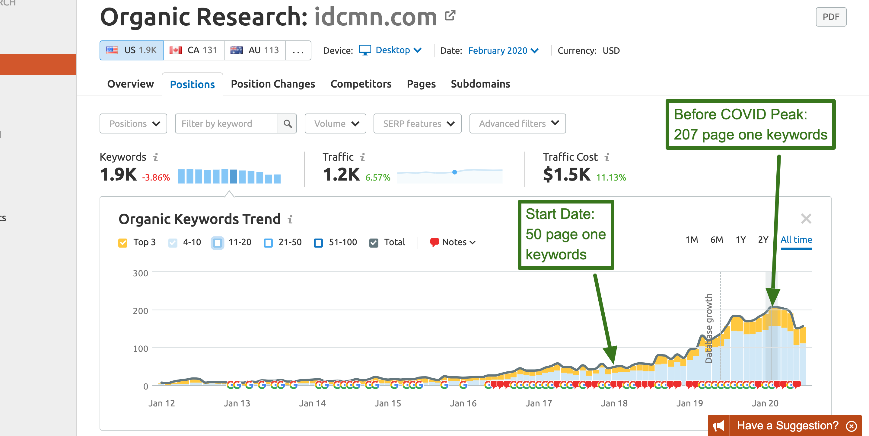 idcmn_com_—_Organic_Research_SEMrush (1)