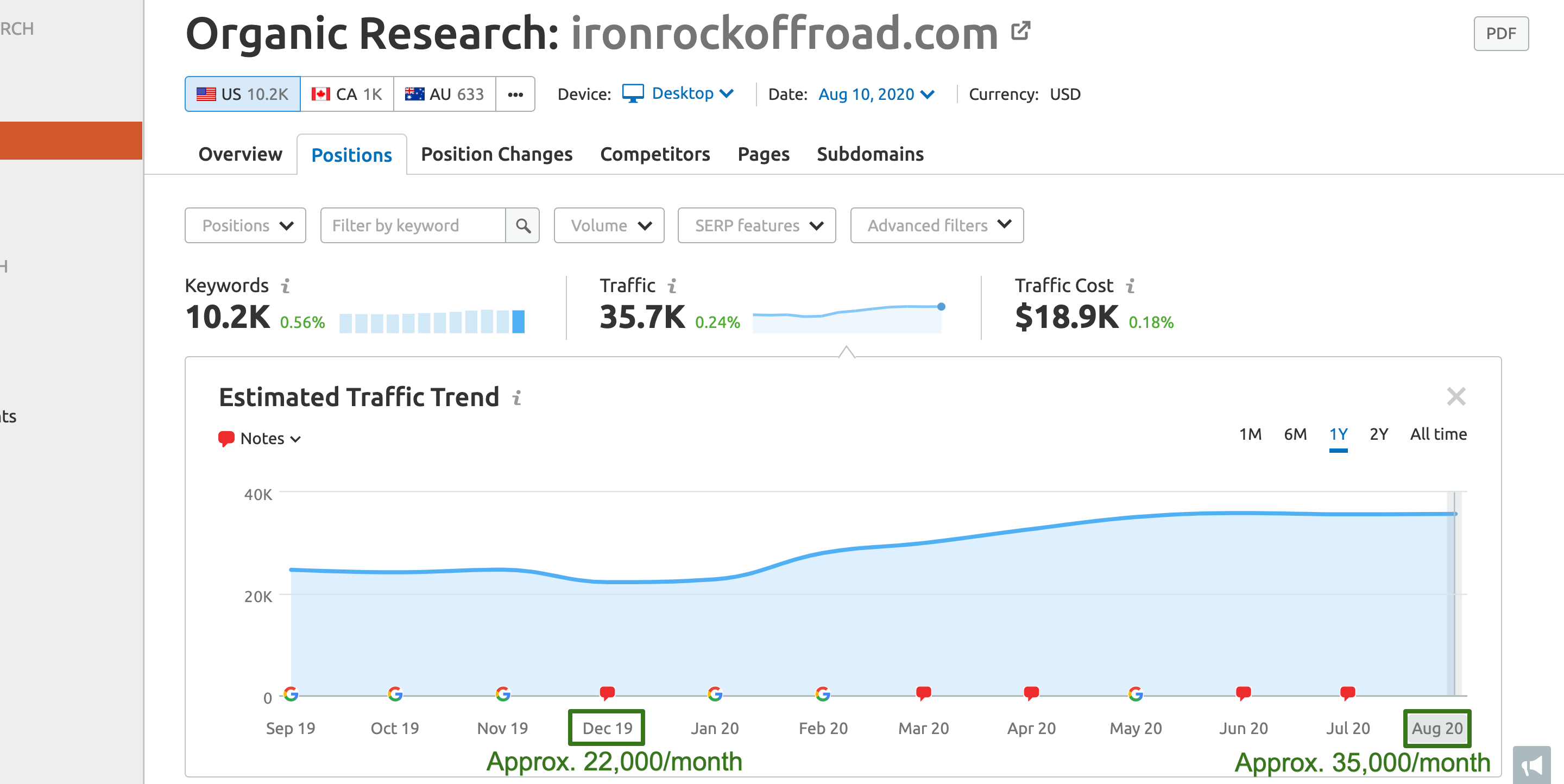 ironrockoffroad-com-—-Organic-Research-SEMrush