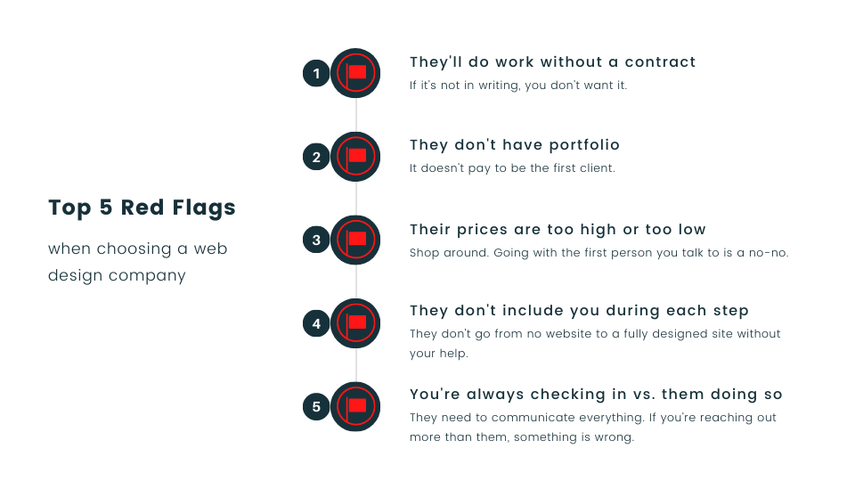 top 5 red flags when choosing a web design company - agency jet